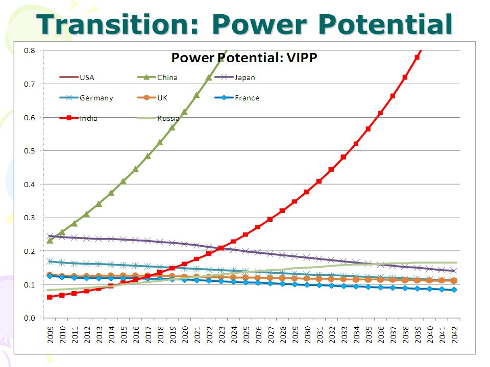 Transition: Power Potential VIP 2 9th February 2011CarnegieEIP:av