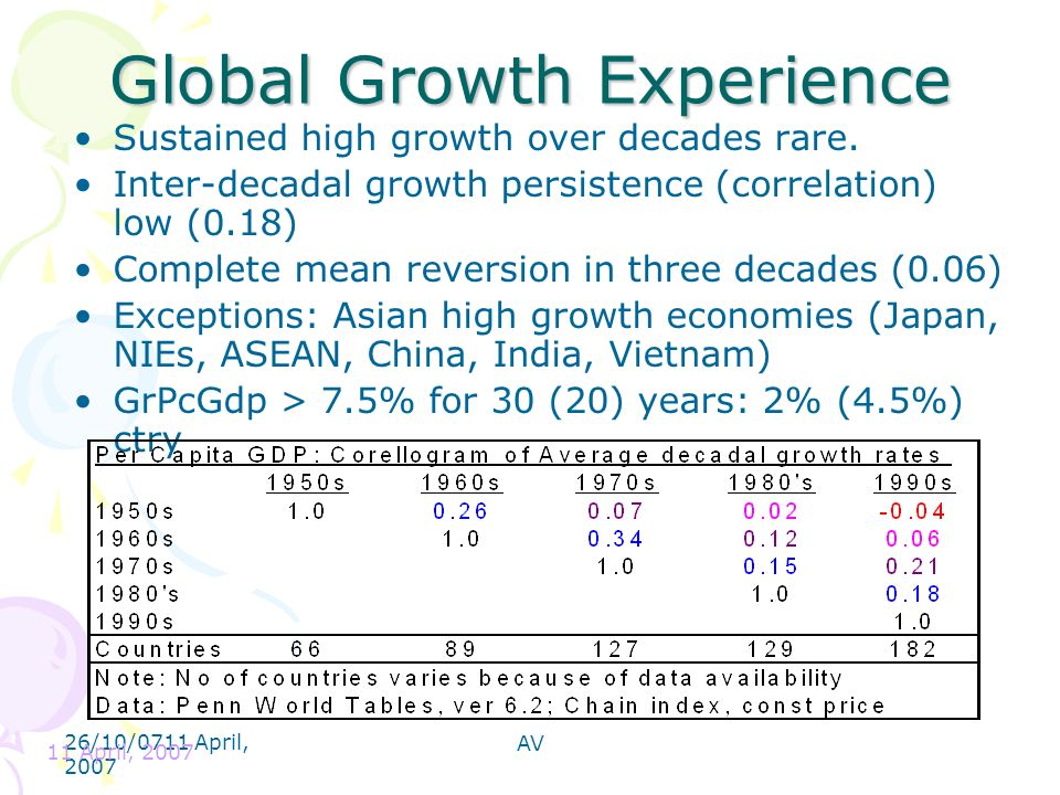 26/10/0711 April, 2007 11 April, 2007 AV Global Growth Experience Sustained high growth over decades rare. Inter-decadal growth persistence (correlati