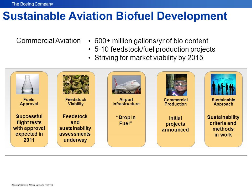 The Boeing Company Copyright © 2010 Boeing. All rights reserved. Sustainable Aviation Biofuel Development Sustainable Approach Airport Infrastructure