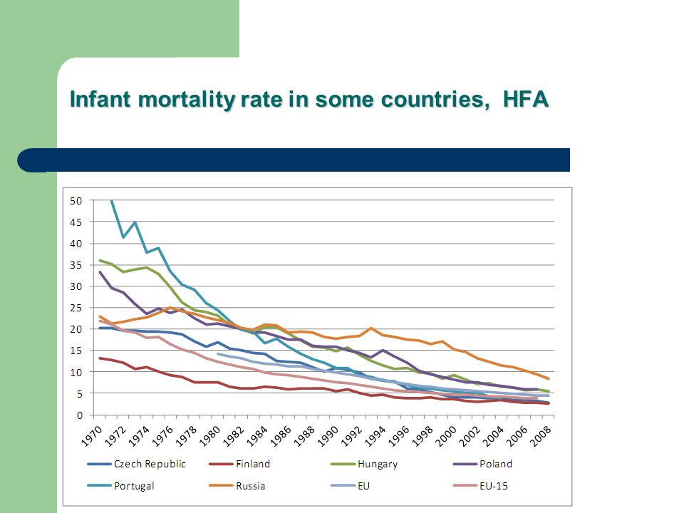 Infant mortality rate in some countries, HFA