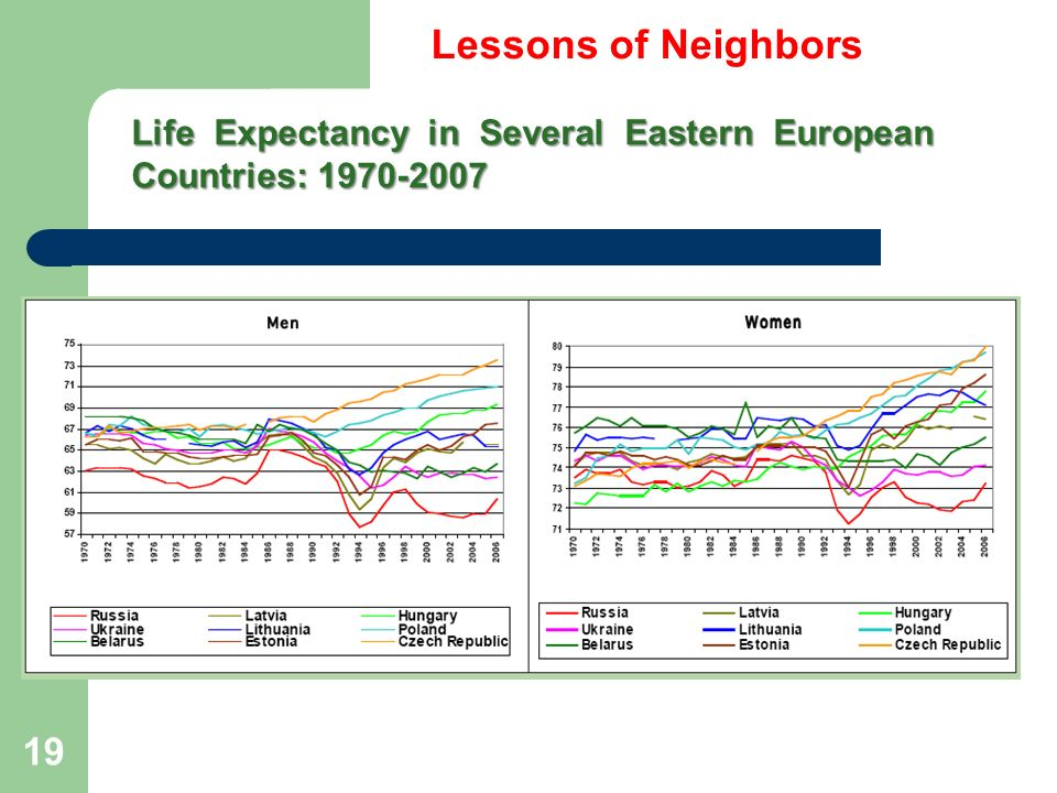 Life Expectancy in Several Eastern European Countries: 1970-2007 Lessons of Neighbors 19