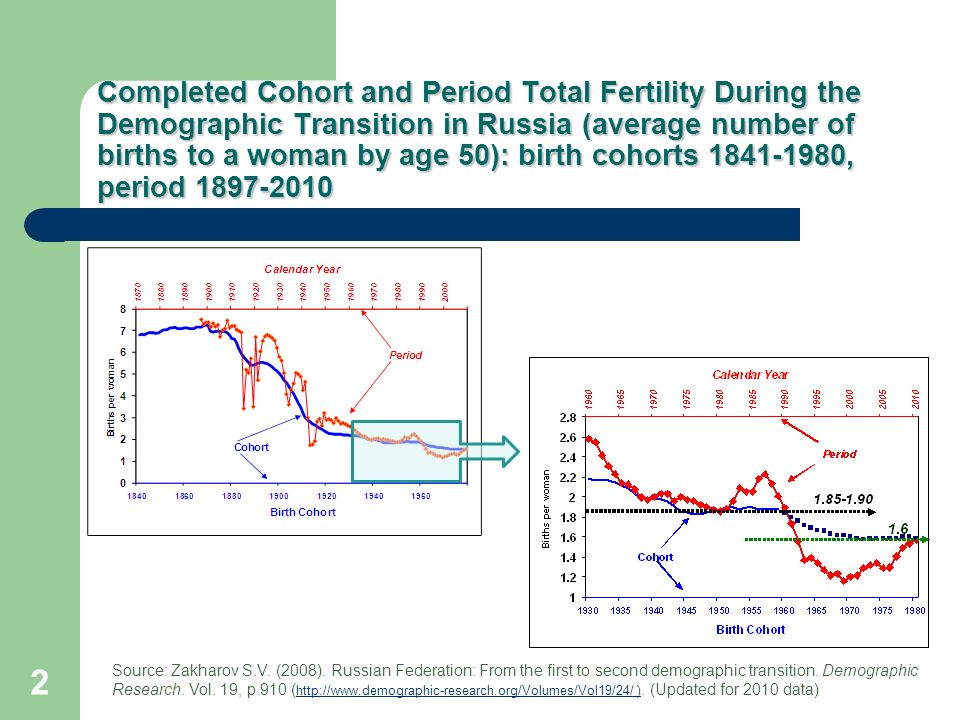 Completed Cohort and Period Total Fertility During the Demographic Transition in Russia (average number of births to a woman by age 50): birth cohorts , period Source: Zakharov S.V.
