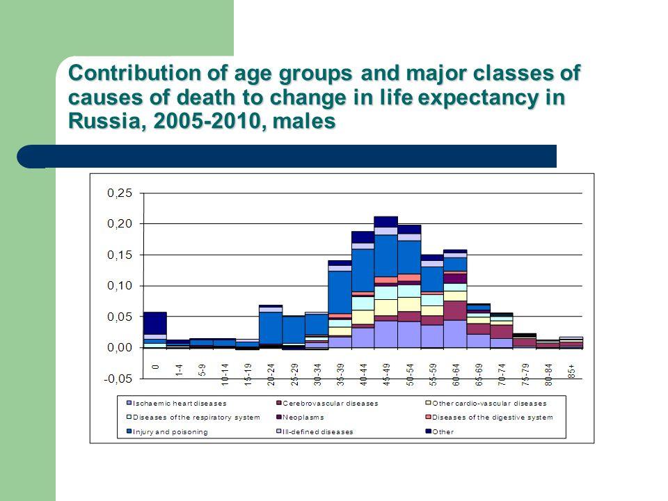Contribution of age groups and major classes of causes of death to change in life expectancy in Russia, , males