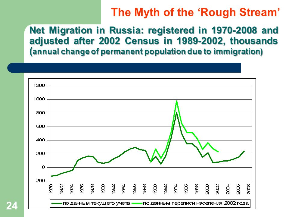 24 Net Migration in Russia: registered in 1970-2008 and adjusted after 2002 Census in 1989-2002, thousands ( annual change of permanent population due to immigration) The Myth of the Rough Stream