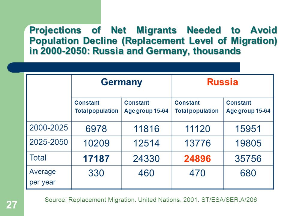 Projections of Net Migrants Needed to Avoid Population Decline (Replacement Level of Migration) in : Russia and Germany, thousands GermanyRussia Constant Total population Constant Age group Constant Total population Constant Age group Total Average per year Source: Replacement Migration.