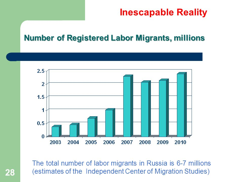 28 Number of Registered Labor Migrants, millions The total number of labor migrants in Russia is 6-7 millions (estimates of the Independent Center of