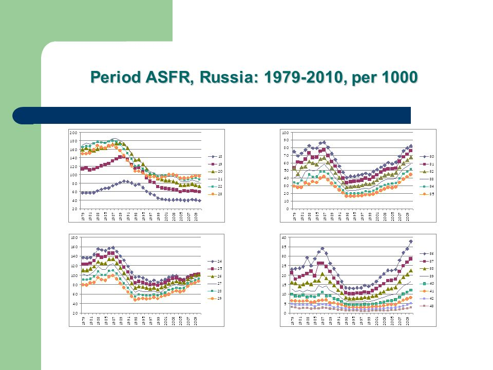 The Uncertainty of Forecast Scenarios: Whether considerable growth of fertility is possible.
