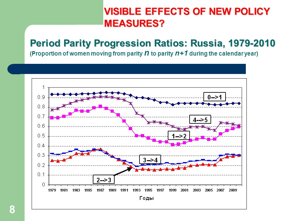 8 Period Parity Progression Ratios: Russia, 1979-2010 Period Parity Progression Ratios: Russia, 1979-2010 (Proportion of women moving from parity n to parity n+1 during the calendar year) VISIBLE EFFECTS OF NEW POLICY MEASURES
