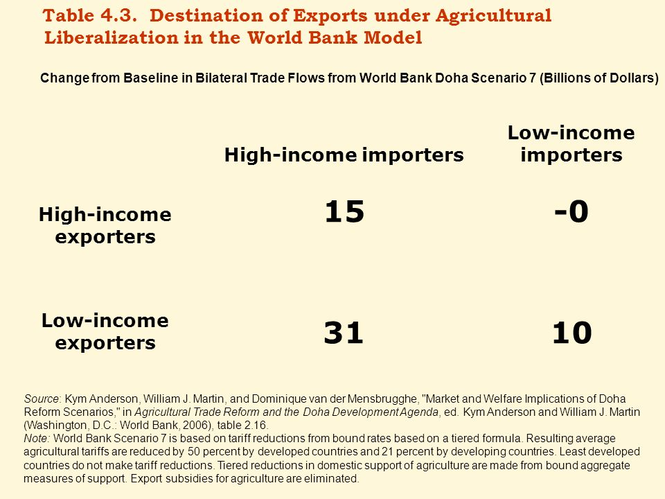 High-income exporters High-income importers Low-income importers 15-0 Low-income exporters 3110 Table 4.3. Destination of Exports under Agricultural L