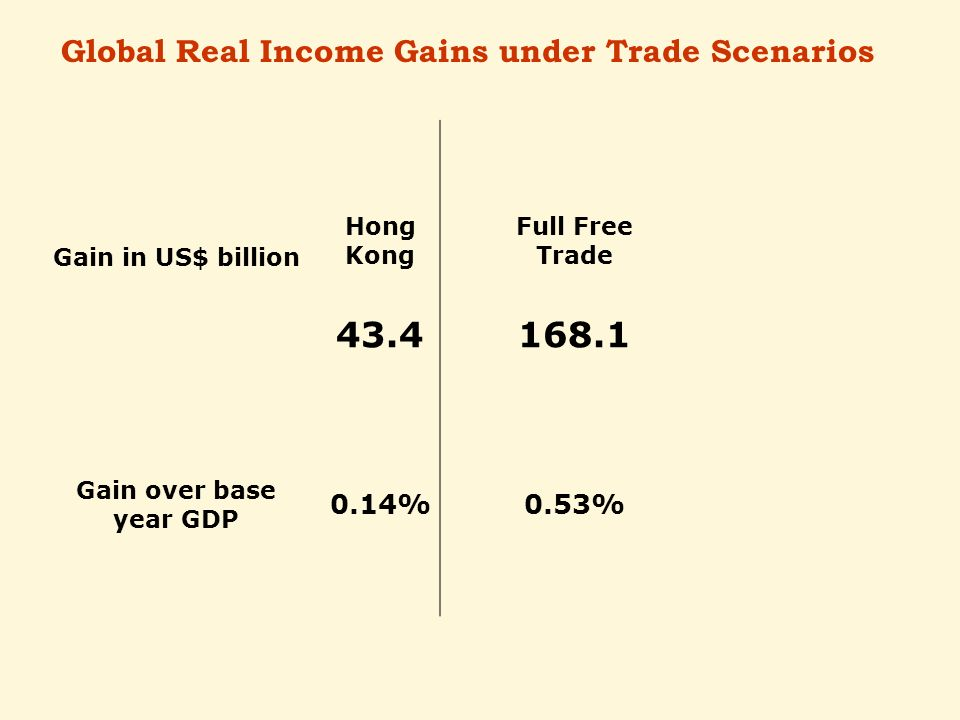 Gain in US$ billion Hong Kong Full Free Trade Gain over base year GDP 0.14%0.53% Global Real Income Gains under Trade Scenarios