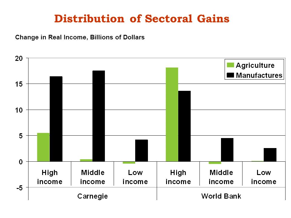 Distribution of Sectoral Gains Change in Real Income, Billions of Dollars