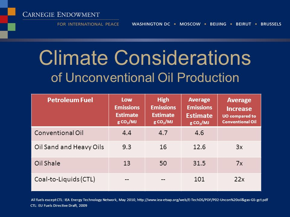 Climate Considerations of Unconventional Oil Production All fuels except CTL: IEA Energy Technology Network, May 2010, http://www.iea-etsap.org/web/E-TechDS/PDF/P02-Uncon%20oil&gas-GS-gct.pdf CTL: EU Fuels Directive Draft, 2009 Petroleum Fuel Low Emissions Estimate g CO 2 /MJ High Emissions Estimate g CO 2 /MJ Average Emissions Estimate g CO 2 /MJ Average Increase UO compared to Conventional Oil Conventional Oil4.44.74.6 Oil Sand and Heavy Oils9.31612.63x Oil Shale135031.57x Coal-to-Liquids (CTL)-- 10122x