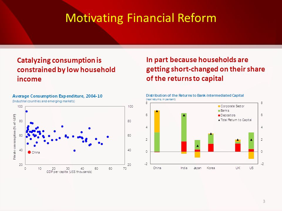 Motivating Financial Reform Catalyzing consumption is constrained by low household income In part because households are getting short-changed on their share of the returns to capital 3