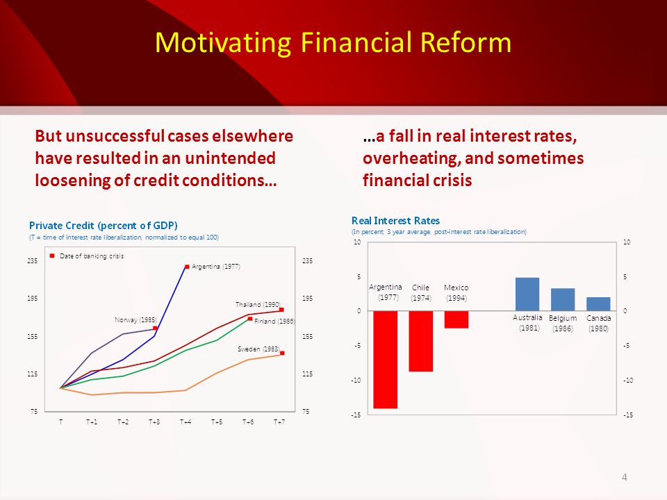 Motivating Financial Reform …a fall in real interest rates, overheating, and sometimes financial crisis But unsuccessful cases elsewhere have resulted in an unintended loosening of credit conditions… 4