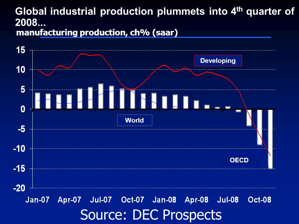 Global industrial production plummets into 4 th quarter of 2008...