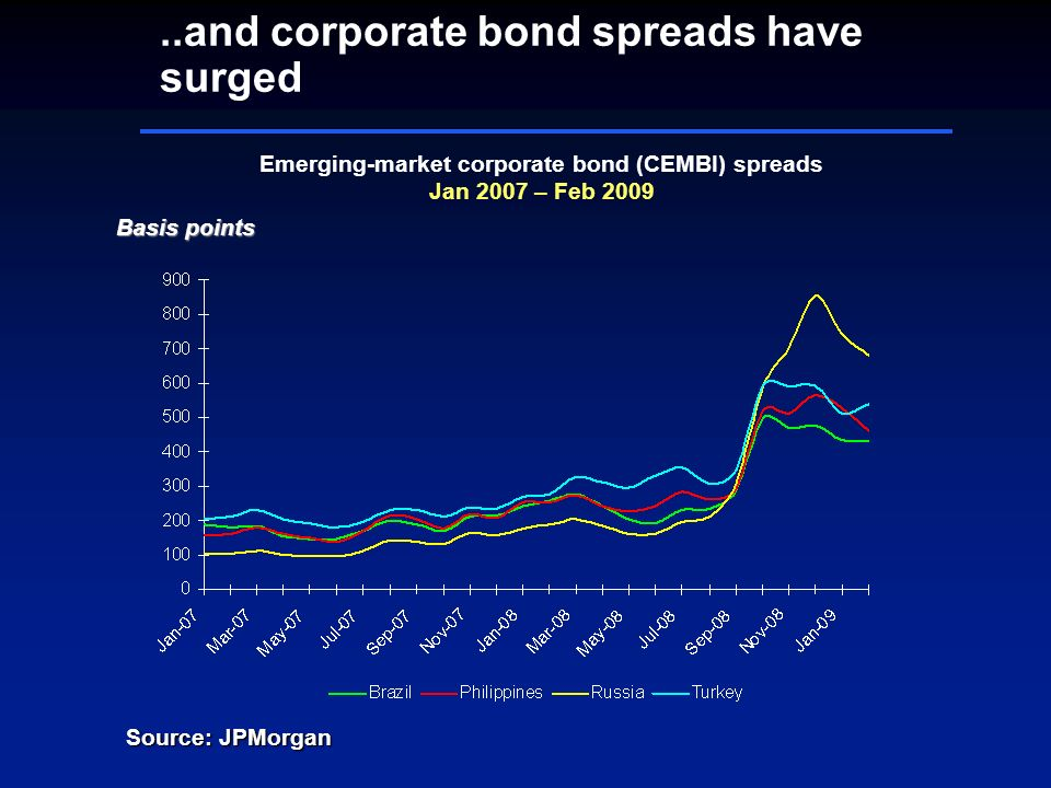..and corporate bond spreads have surged Basis points Emerging-market corporate bond (CEMBI) spreads Jan 2007 – Feb 2009 Source: JPMorgan
