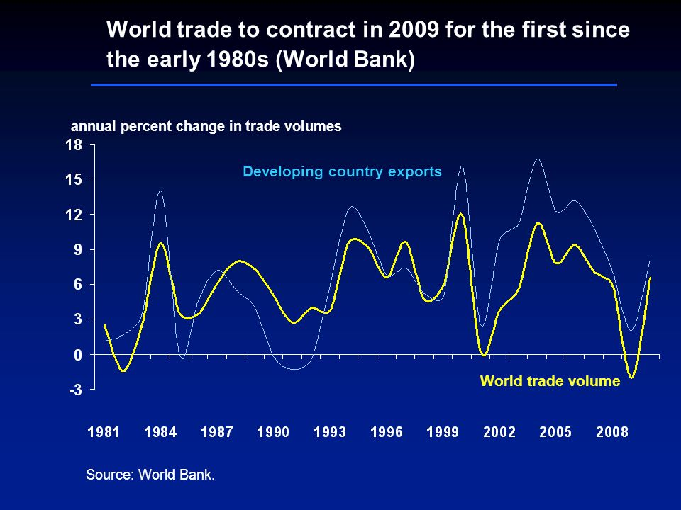 World trade to contract in 2009 for the first since the early 1980s (World Bank) Source: World Bank. annual percent change in trade volumes World trad
