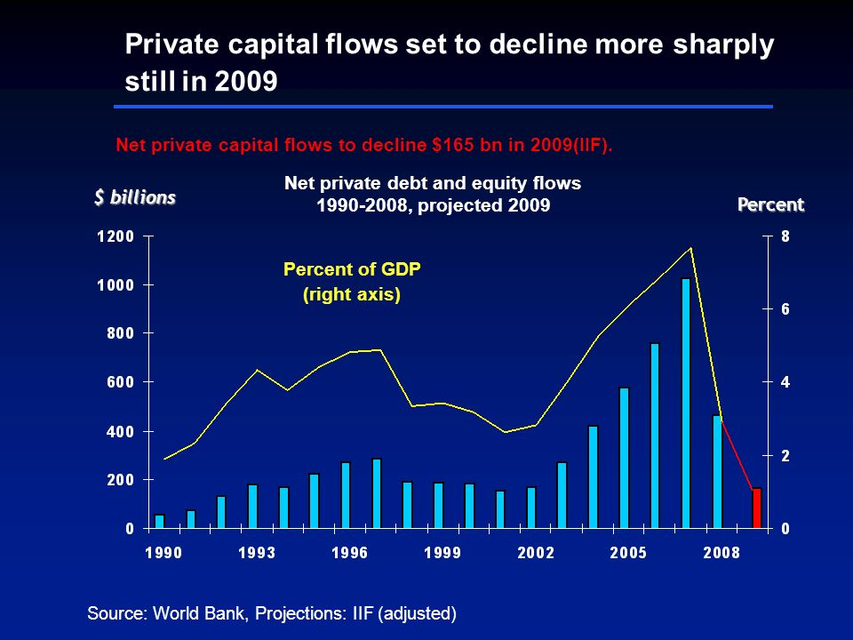 $ billions Net private debt and equity flows 1990-2008, projected 2009 Percent Percent of GDP (right axis) Private capital flows set to decline more sharply still in 2009 Source: World Bank, Projections: IIF (adjusted) Net private capital flows to decline $165 bn in 2009(IIF).