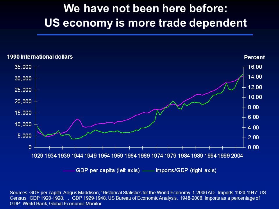 We have not been here before: US economy is more trade dependent 1990 International dollars Sources: GDP per capita: Angus Maddison, Historical Statistics for the World Economy: 1-2006 AD.