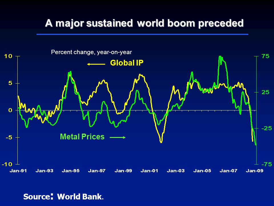 A major sustained world boom preceded Metal Prices Global IP Percent change, year-on-year Source : World Bank.
