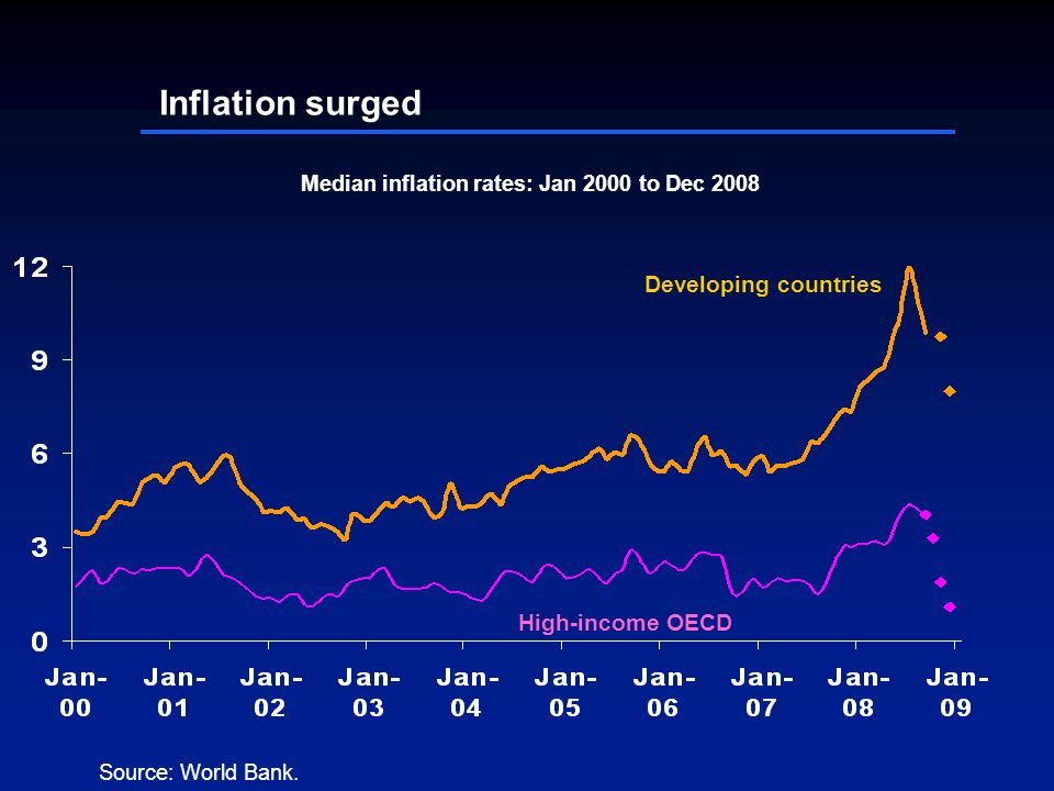 Inflation surged High-income OECD Developing countries Median inflation rates: Jan 2000 to Dec 2008 Source: World Bank.