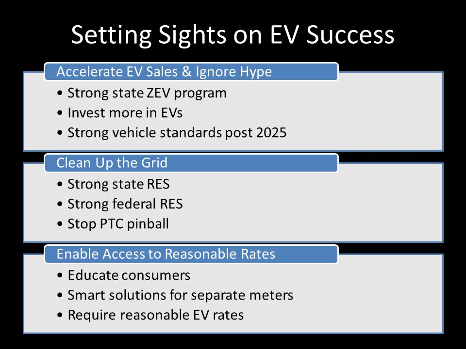Setting Sights on EV Success Strong state ZEV program Invest more in EVs Strong vehicle standards post 2025 Accelerate EV Sales & Ignore Hype Strong state RES Strong federal RES Stop PTC pinball Clean Up the Grid Educate consumers Smart solutions for separate meters Require reasonable EV rates Enable Access to Reasonable Rates