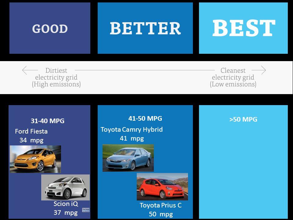 Ford Fiesta 34 mpg Scion iQ 37 mpg Toyota Prius C 50 mpg Toyota Camry Hybrid 41 mpg 31-40 MPG 41-50 MPG >50 MPG