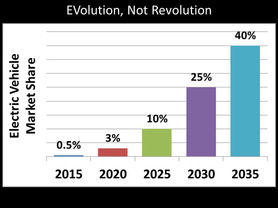 EVolution, Not Revolution