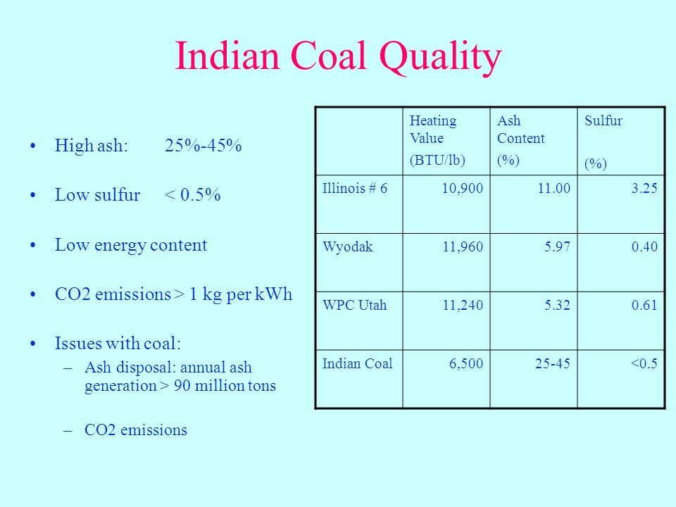 Indian Coal Quality High ash: 25%-45% Low sulfur< 0.5% Low energy content CO2 emissions > 1 kg per kWh Issues with coal: –Ash disposal: annual ash generation > 90 million tons –CO2 emissions Heating Value (BTU/lb) Ash Content (%) Sulfur (%) Illinois # 610,90011.003.25 Wyodak11,9605.970.40 WPC Utah11,2405.320.61 Indian Coal6,50025-45<0.5