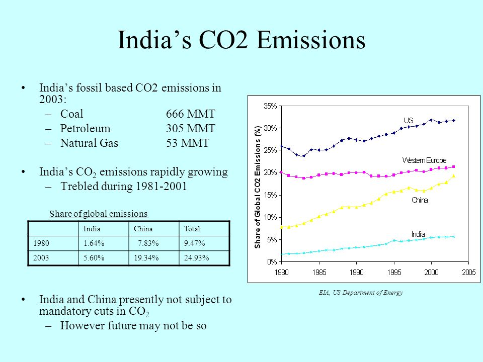 Indias CO2 Emissions Indias fossil based CO2 emissions in 2003: –Coal666 MMT –Petroleum305 MMT –Natural Gas53 MMT Indias CO 2 emissions rapidly growing –Trebled during 1981-2001 India and China presently not subject to mandatory cuts in CO 2 –However future may not be so EIA, US Department of Energy IndiaChinaTotal 19801.64% 7.83%9.47% 20035.60%19.34%24.93% Share of global emissions