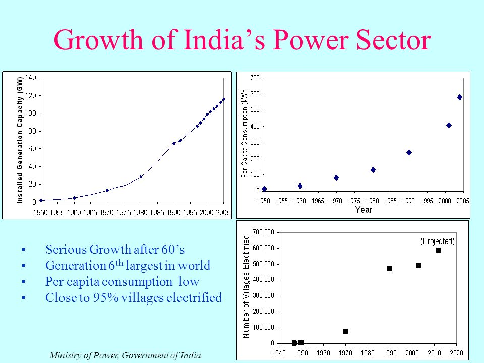 Growth of Indias Power Sector Serious Growth after 60s Generation 6 th largest in world Per capita consumption low Close to 95% villages electrified Ministry of Power, Government of India