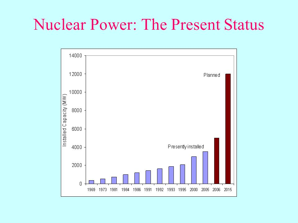 Nuclear Power: The Present Status
