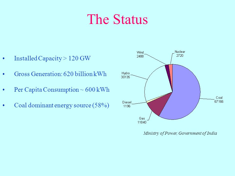 The Status Installed Capacity > 120 GW Gross Generation: 620 billion kWh Per Capita Consumption ~ 600 kWh Coal dominant energy source (58%) Ministry of Power, Government of India