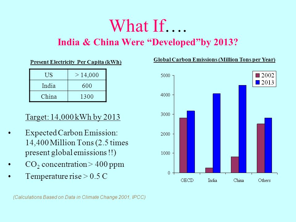 What If…. India & China Were Developedby 2013.