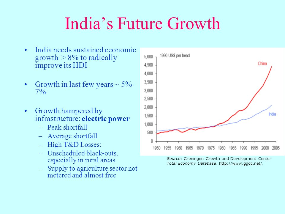 Indias Future Growth India needs sustained economic growth > 8% to radically improve its HDI Growth in last few years ~ 5%- 7% Growth hampered by infrastructure: electric power –Peak shortfall –Average shortfall –High T&D Losses: –Unscheduled black-outs, especially in rural areas –Supply to agriculture sector not metered and almost free Source: Groningen Growth and Development Center Total Economy Database, http://www.ggdc.net/.