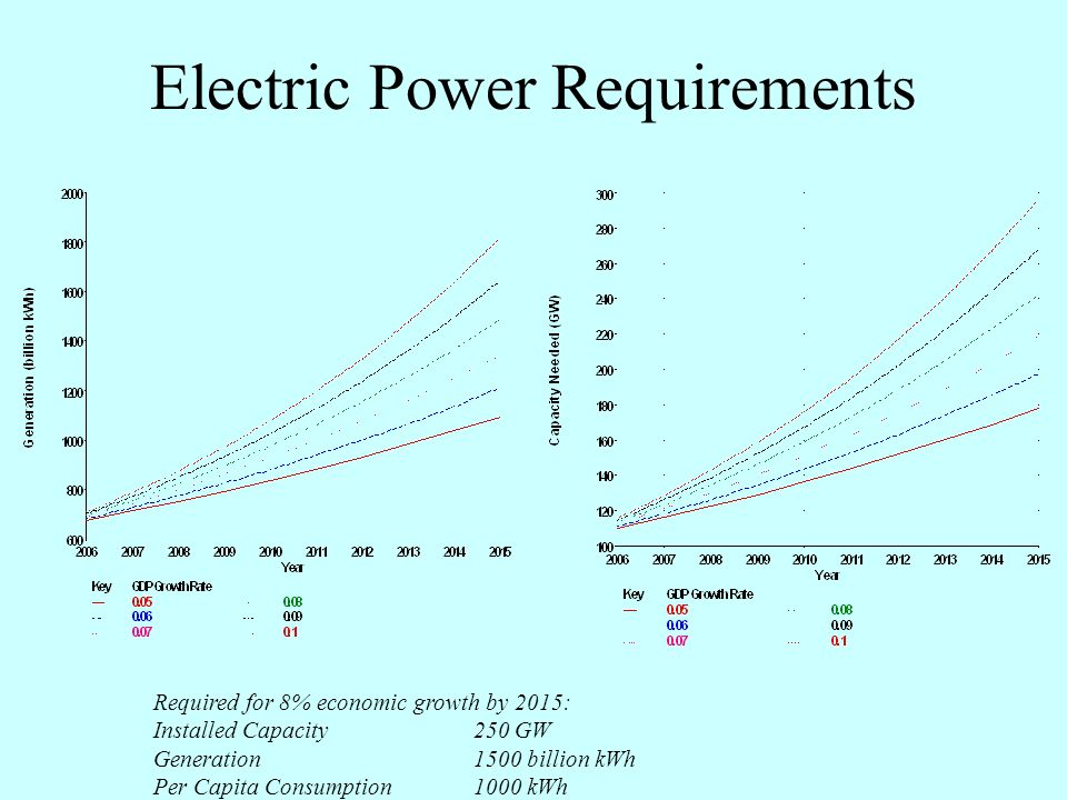 The Task Ahead Need to add 135 GW in ten years –13,500 MW required per annum –~ One power plant per month –China adds one per week !.