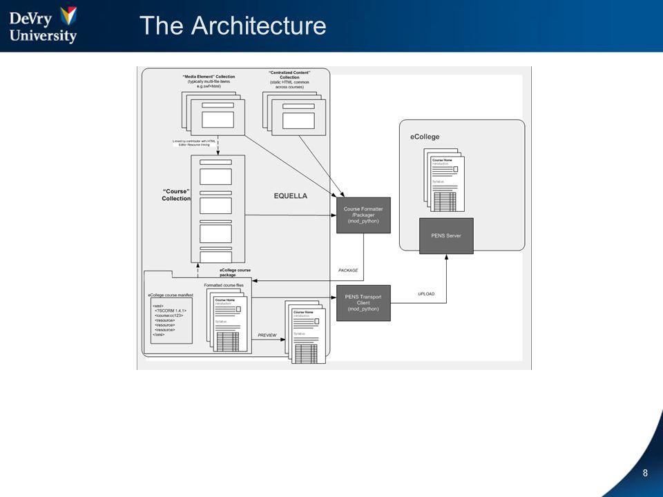 The Architecture 8