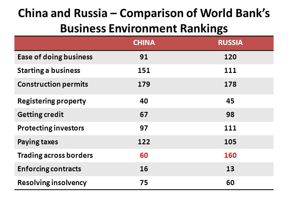 China and Russia – Comparison of World Banks Business Environment Rankings CHINARUSSIA Ease of doing business91120 Starting a business151111 Construct