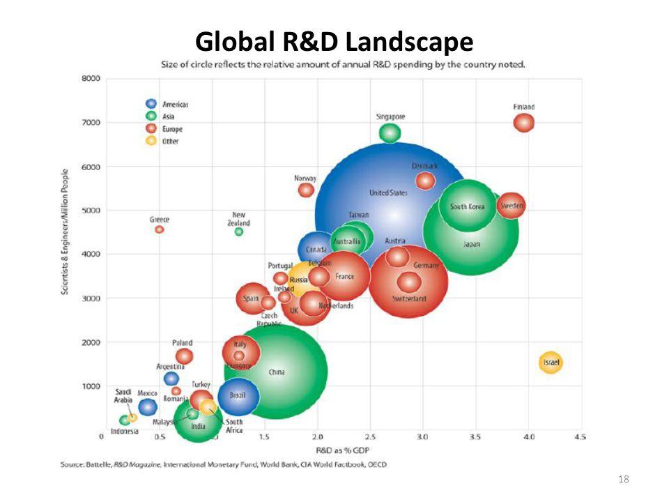 Global R&D Landscape 18