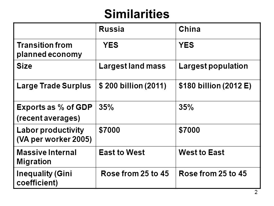 3 Differences RussiaChina Agrarian labor share of total 10%40% Source of growthCapacity utilization and energy prices Investment and industrial expansion Resource based share of exports 80%3% Manufactures share of exports 15%90% Investment as % of GDP (2011) 22%47% GDP Growth (%)Past Decade: 5% Future: 3-4% Past Decade: 10% Future: 7-8%