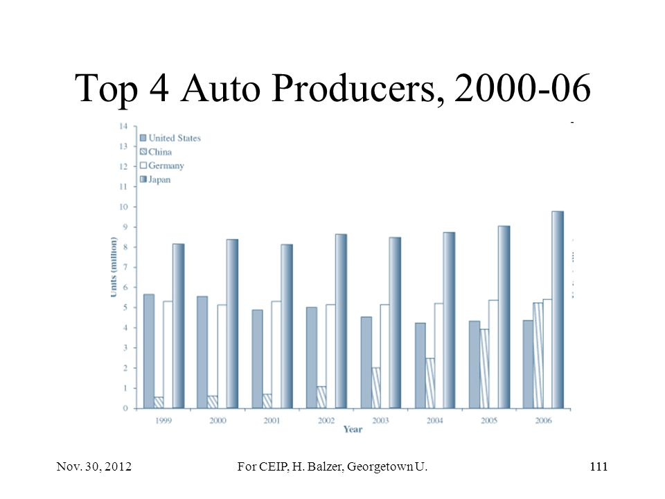 110 Mass Automobile Production 110Nov. 30, 2012For CEIP, H. Balzer, Georgetown U.