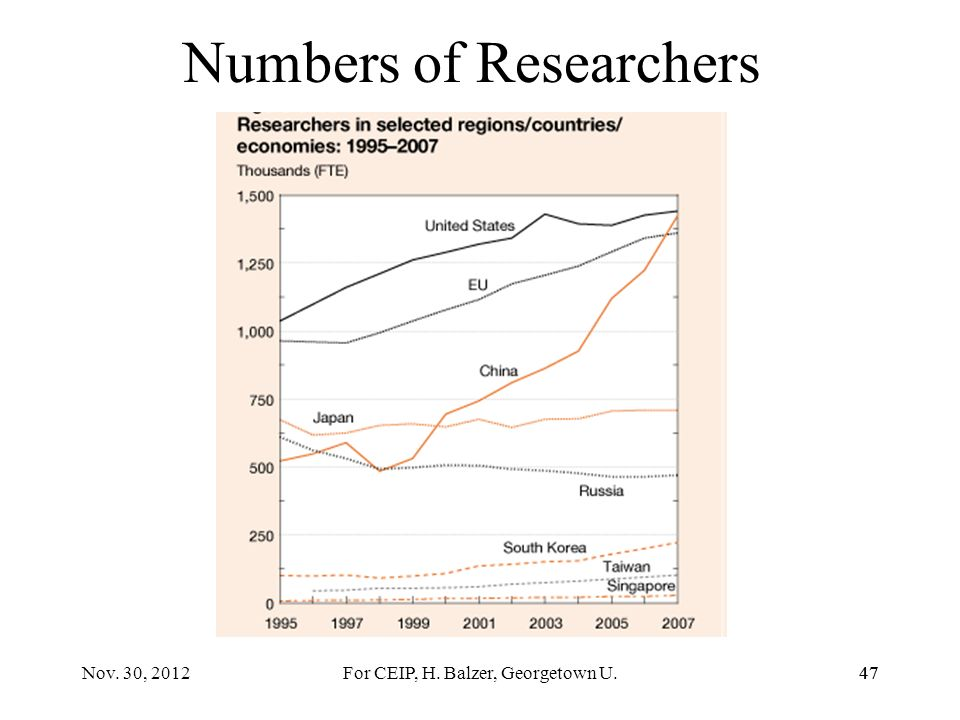 46 Publications Growth, 1990-2008 46Nov. 30, 2012For CEIP, H. Balzer, Georgetown U.