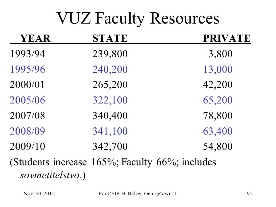 For CEIP, H. Balzer, Georgetown U. State vs. Private Russian Private VUZy: 42% of institutions 17% of the students Full-Time Study: State: >50% Privat