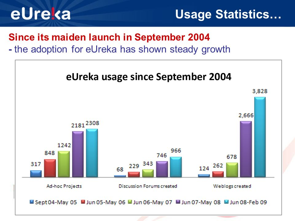 Usage Statistics… Since its maiden launch in September the adoption for eUreka has shown steady growth