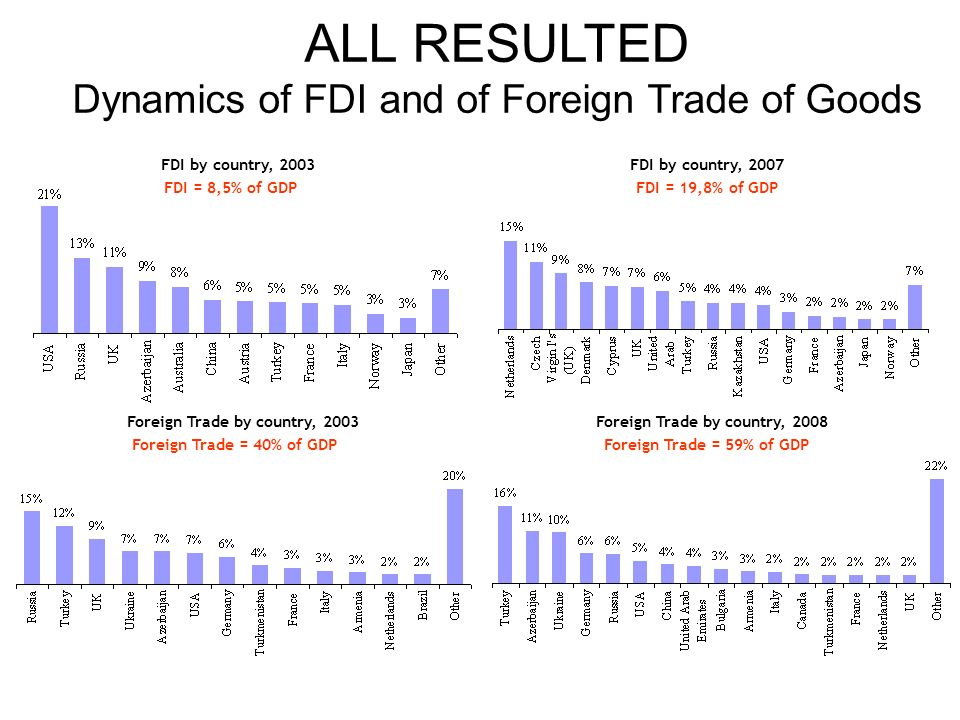 FDI by country, 2003FDI by country, 2007 FDI = 8,5% of GDPFDI = 19,8% of GDP Foreign Trade by country, 2003Foreign Trade by country, 2008 Foreign Trade = 40% of GDPForeign Trade = 59% of GDP ALL RESULTED Dynamics of FDI and of Foreign Trade of Goods