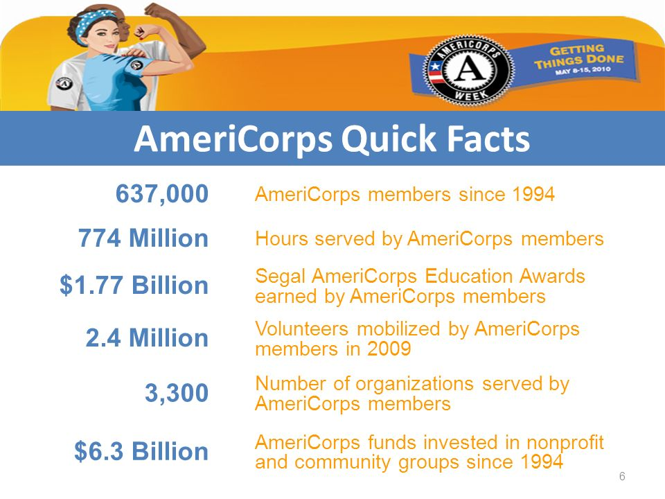 AmeriCorps Quick Facts 637,000 AmeriCorps members since 1994 774 Million Hours served by AmeriCorps members $1.77 Billion Segal AmeriCorps Education A