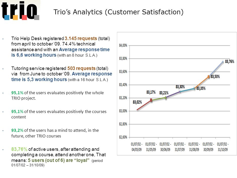 Trios Analytics (Customer Satisfaction) Trio Help Desk registered 3.145 requests (total) from april to october 09.