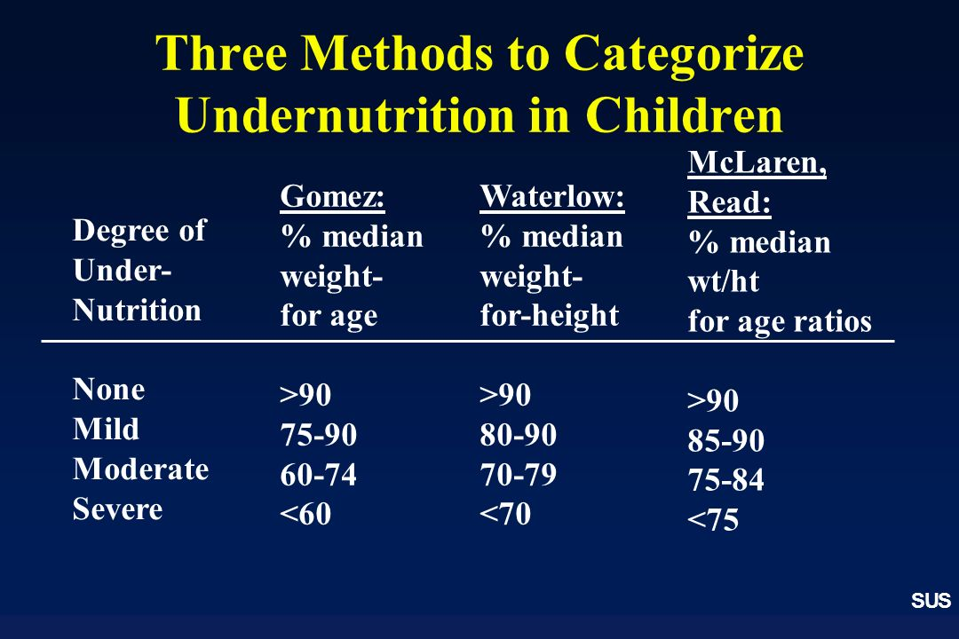 SUS Three Methods to Categorize Undernutrition in Children Degree of Under- Nutrition None Mild Moderate Severe Gomez: % median weight- for age >90 75-90 60-74 <60 Waterlow: % median weight- for-height >90 80-90 70-79 <70 McLaren, Read: % median wt/ht for age ratios >90 85-90 75-84 <75