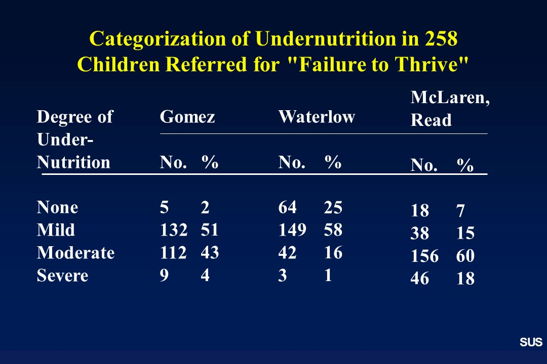 SUS Categorization of Undernutrition in 258 Children Referred for