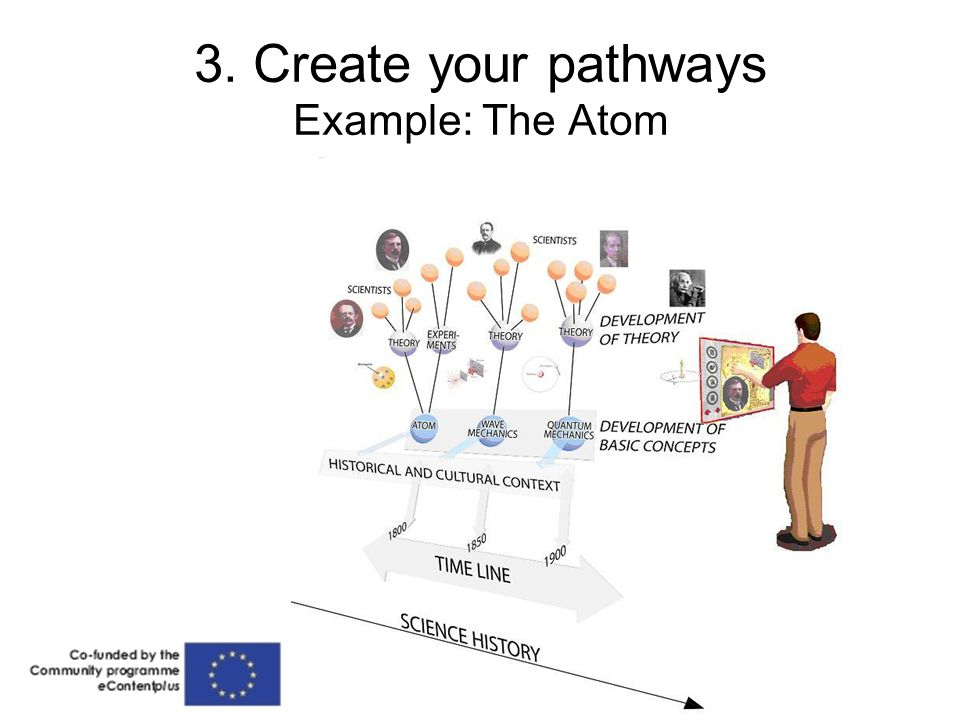 3. Create your pathways Example: The Atom